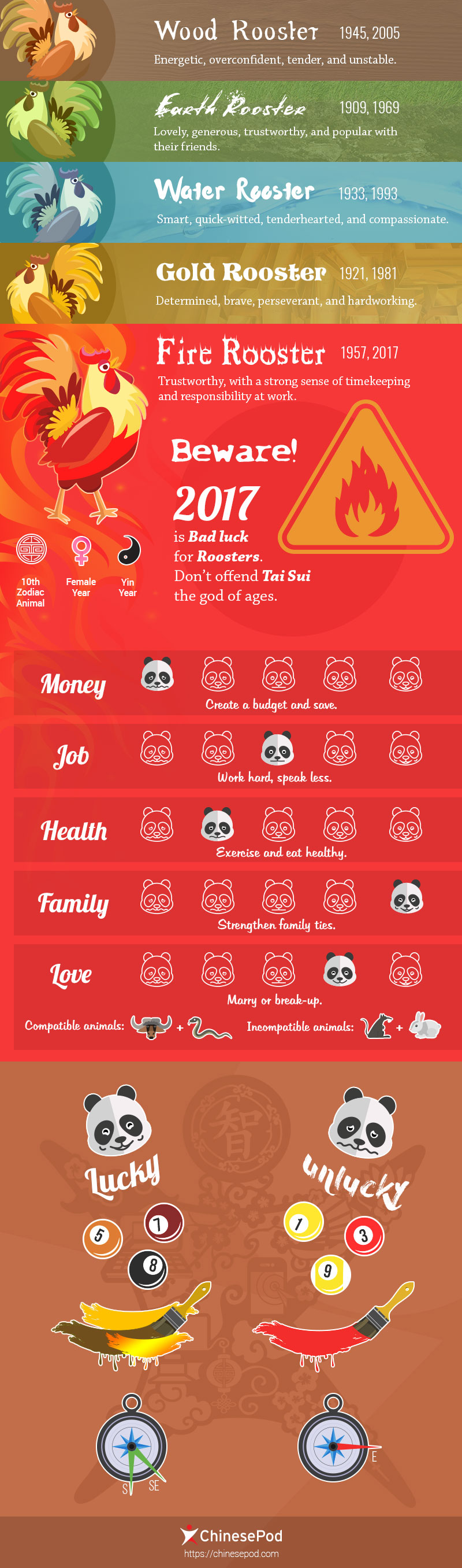 2017 Chinese Year of the Rooster: What's your fortune